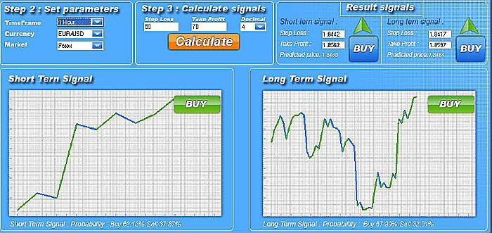 Программа форекс сигналов